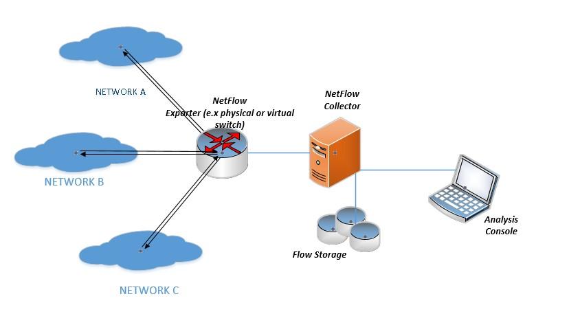 netflow1